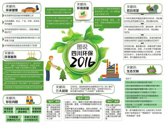 大数据解析今年四川环保干了啥