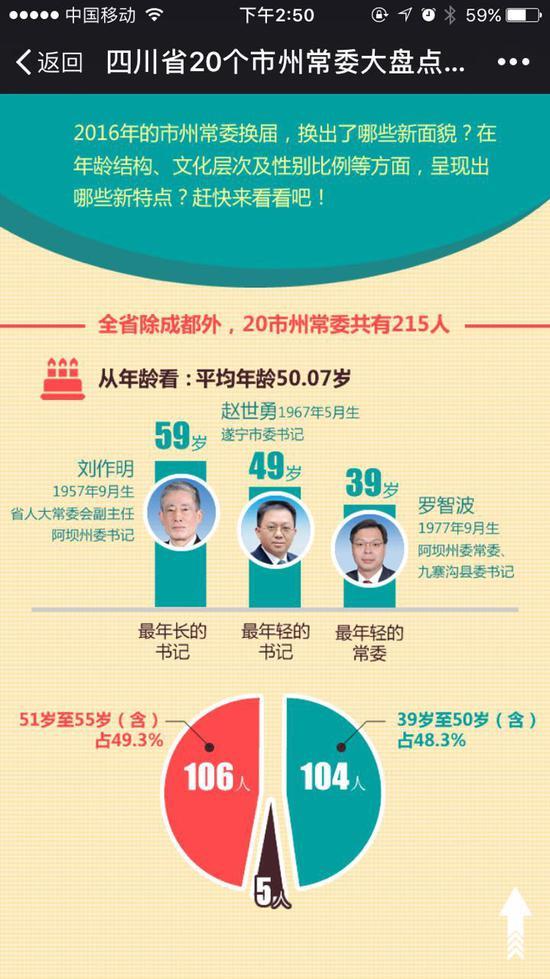 四川20个市州常委结构统计