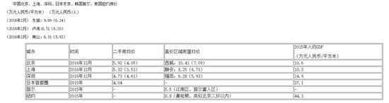 注:北京、上海、深圳数据来自搜房网房天下;    日本东京、韩国首尔数据根据WIND数据库相关数据计算得到:韩国首尔以汉江为线,分为江南、江北、江东和江西四个区,江南是首尔的富人区;    纽约数据根据美国Urban Digs相关数据计算得到。