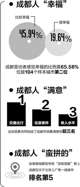 """昨晚,央视财经频道播出《中国经济生活大调查(2016~2017)数据发布之夜》,成都首次登榜,在104个样本城市中居民幸福指数靠前,荣获""""中国幸福城市""""称号。   制图 王雪"""