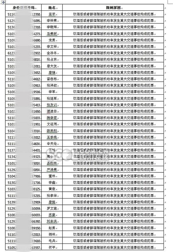 2017上半年终生禁驾名单