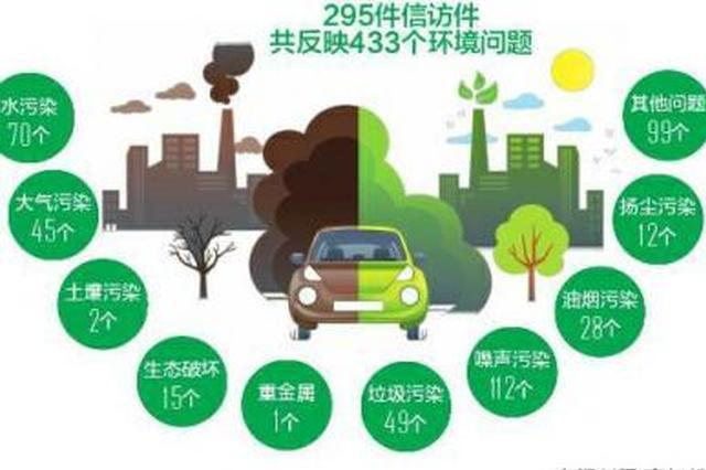 中央环保督察组向四川移交第十一批信访件295件