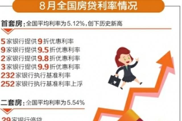 首套房贷平均利率创新高 成都多家银行上浮10%