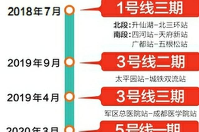 2020年成都14条地铁通车 15条地铁线路力争开建