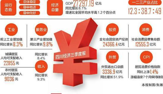 前三季度 四川经济稳进好