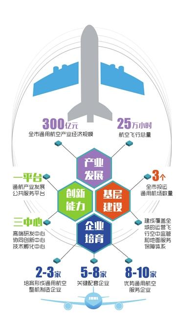 成都通用航空发展目标图示 制图 杨仕成