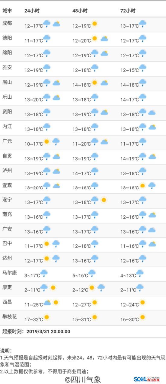 [图1:四川主要城市72小时内天气预报]