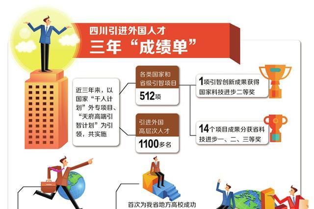 """四川全球引""""凤凰"""" 3年引进1100多名国外高层次人才"""