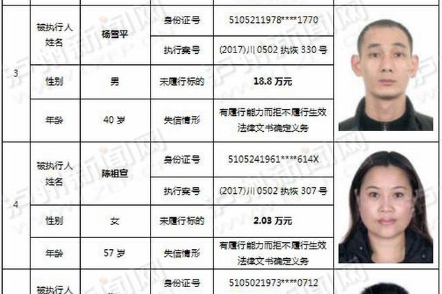 泸州公布2018年第一期老赖名单 看看都有哪些