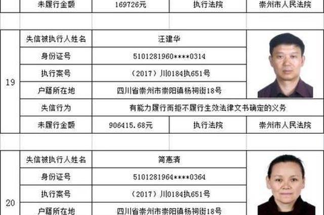 成都崇州法院曝光36名老赖名单 看下有你认识的不?