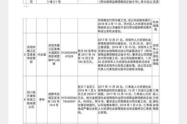 四川省人社厅公布2018年第一批重大劳动保障违法行为