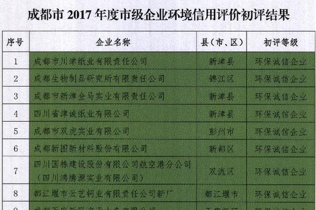 成都环保公示238家企业信用等级 67家遭警示