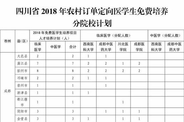 2018年四川拟培养定向医学生(本科)550人 每年补助1.1万元