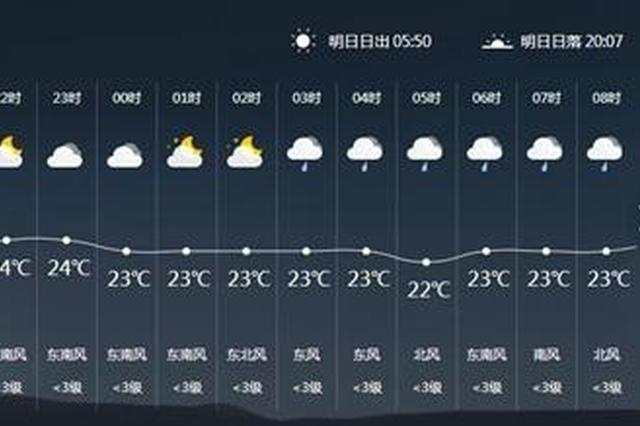 广元最高温度达到了34℃? 莫慌一大波雨水正在路上