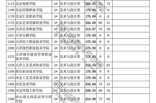 速看!四川高考2018年普通艺体专科批调档线出炉!