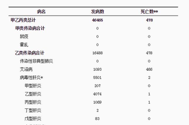 7月 四川报告手足口病发病数24561例