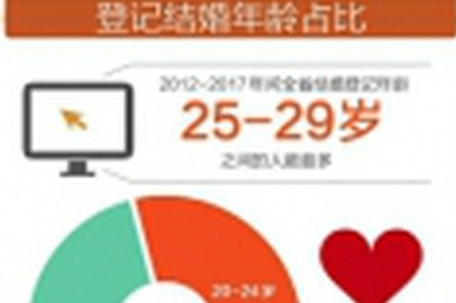 近6年四川省婚姻登记大数据出炉 结婚登记数量先升后降
