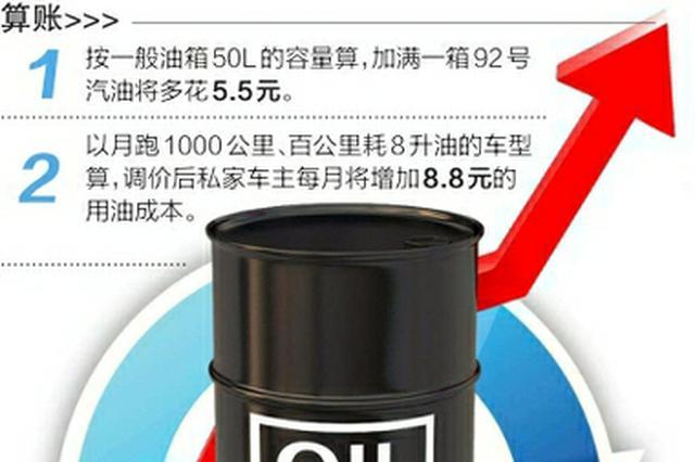油价年内11涨 成都92号汽油每升涨0.11元
