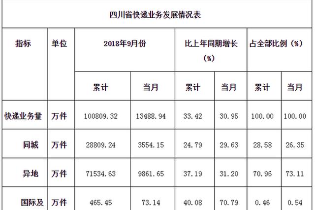 9月四川快递业务量达1.35亿件 你贡献了多少?