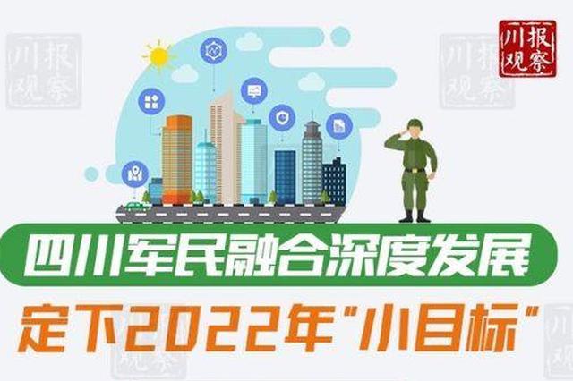 到2022年 四川军民融合产业主营业务收入超5000亿元