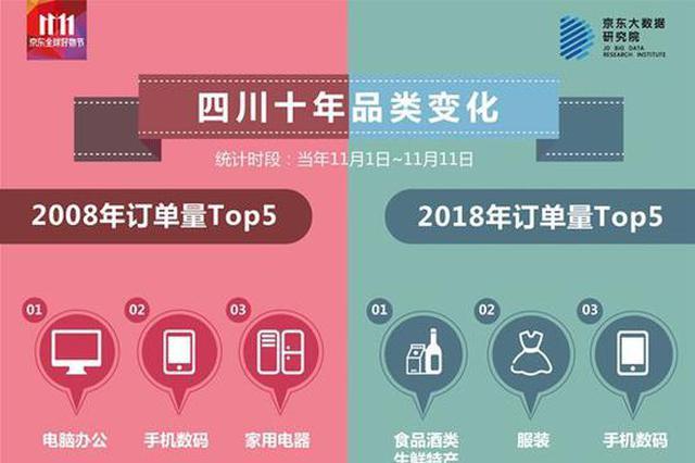 今年双11四川人最爱买苹果 这个县消费实力最强