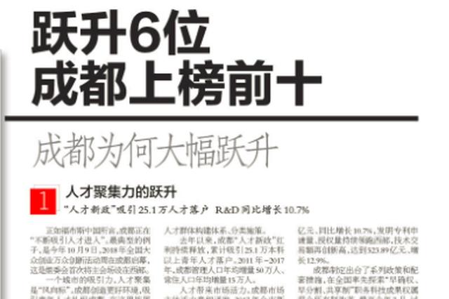 福布斯发布中国大陆最佳商业城市榜单 跃升6位成都上榜前十