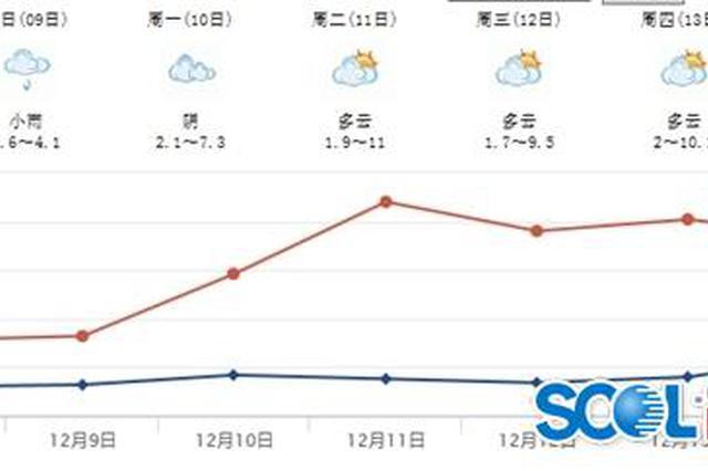 """""""大雪""""后的周末 一个字形容四川——冷"""