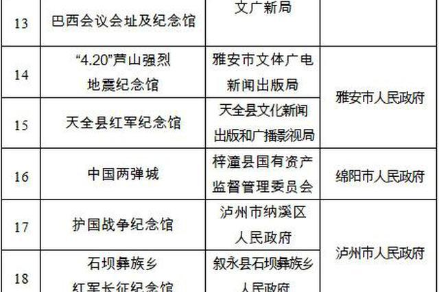 四川命名第四批省级国防教育基地 看看有你家附近的吗