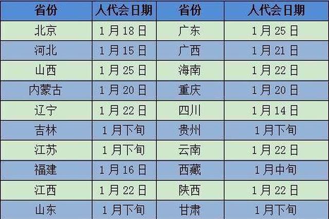 2019年省级两会时间陆续公布 1月中下旬扎堆召开