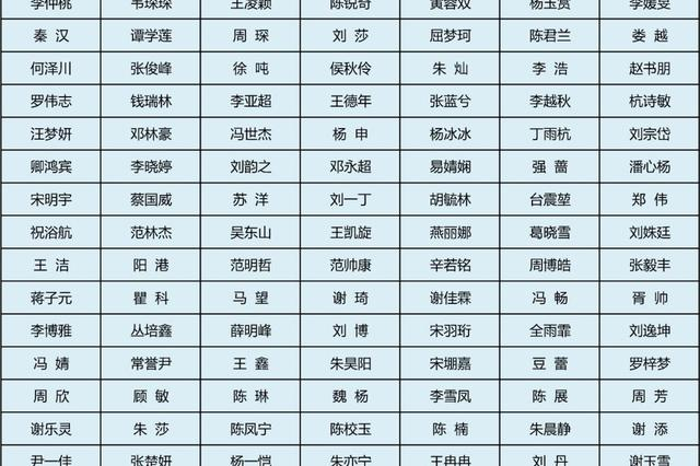 2019届四川优秀大学毕业生出炉 有你认识的吗?