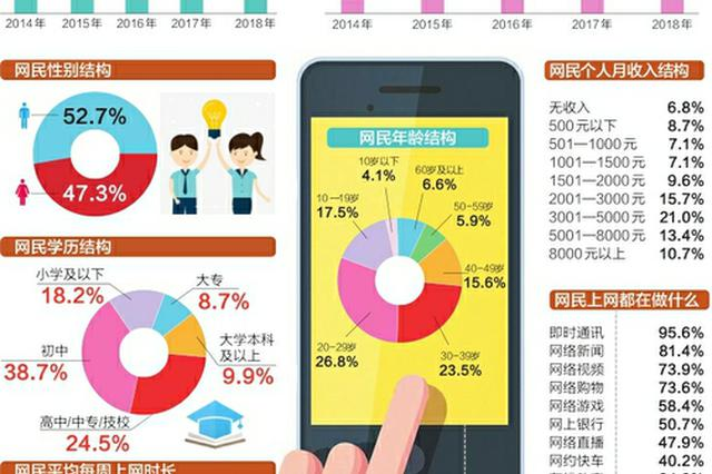 中国网民数达到8.29亿 98.6%的人用?#21482;?#19978;网