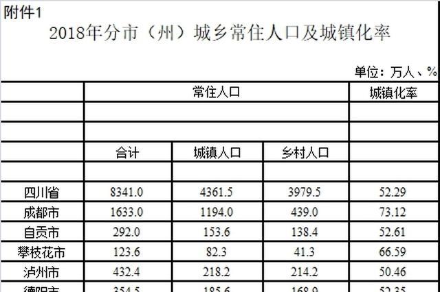 2018年四川省常住人口数前十市州名单出炉