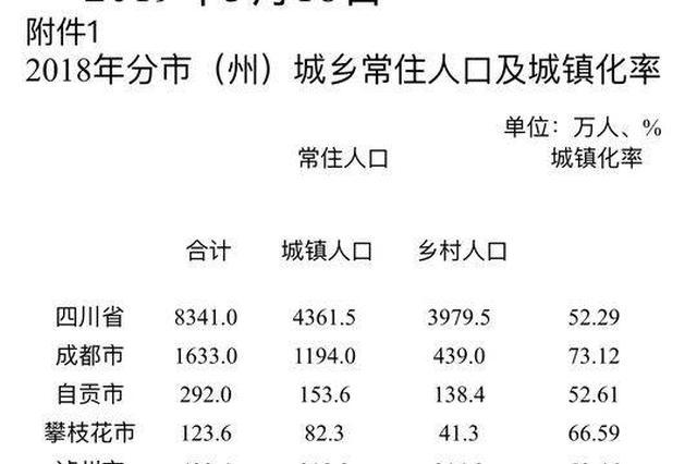 四川全省户籍人口9121.8万人 人口过亿仅一步之遥