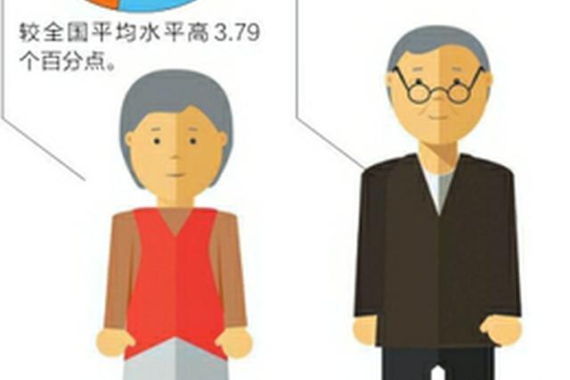 四川人口老龄化程度高于全国