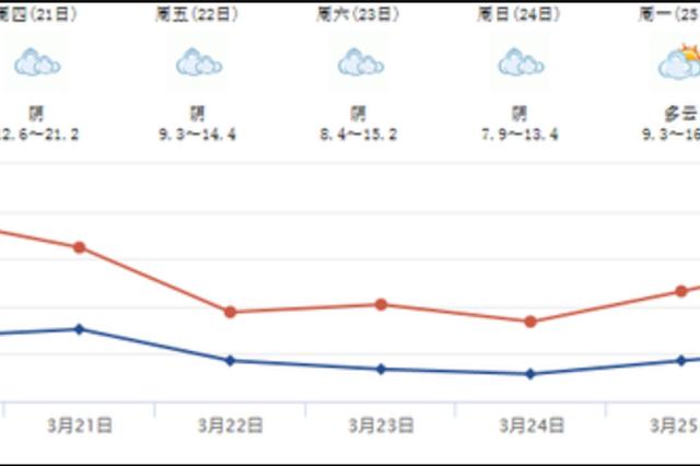 """换季式寒潮即将来袭!四川多地今日""""入夏""""周末""""回冬"""""""