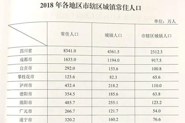 2018年四川常住人口8341万人 比上年增加39万人