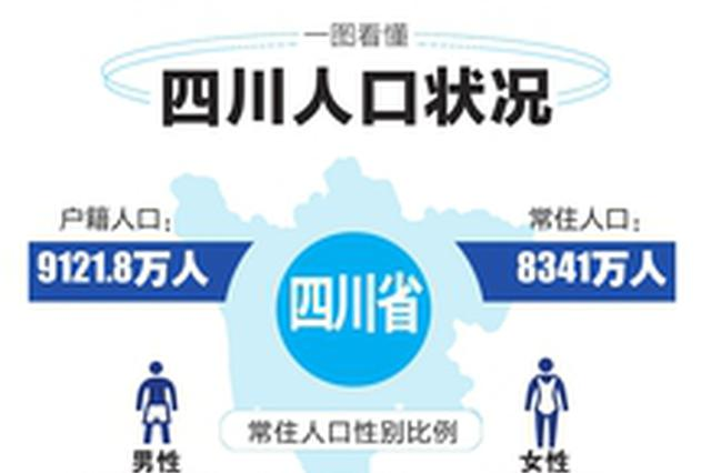 四川省常住人口8341万 已进入深度老龄化时代