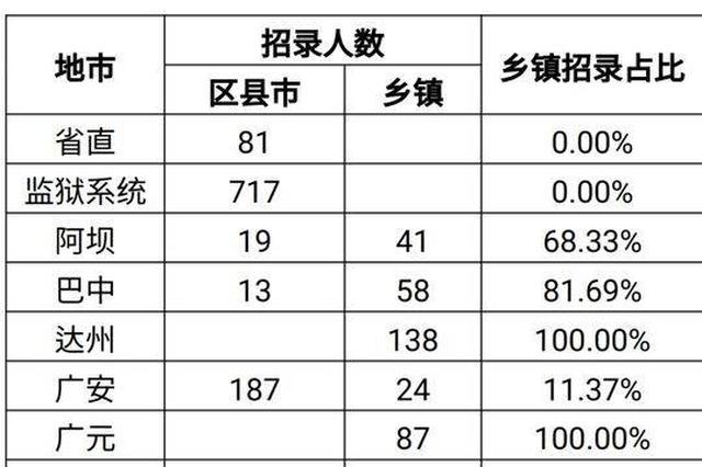 21日报名 2019上半年四川省公务员招录2401人