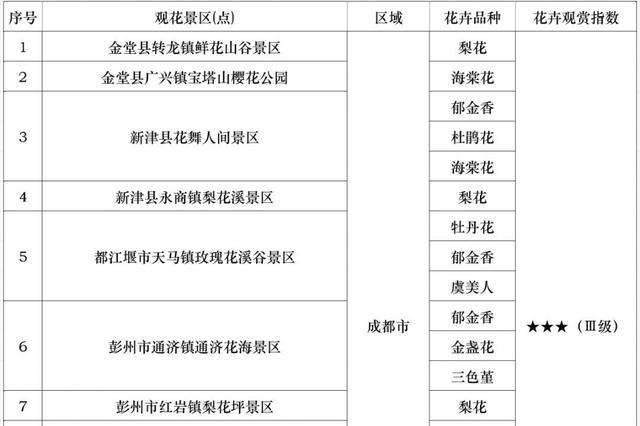 最佳踏青赏花季节到来 四川2019年度第五期赏花指数发布