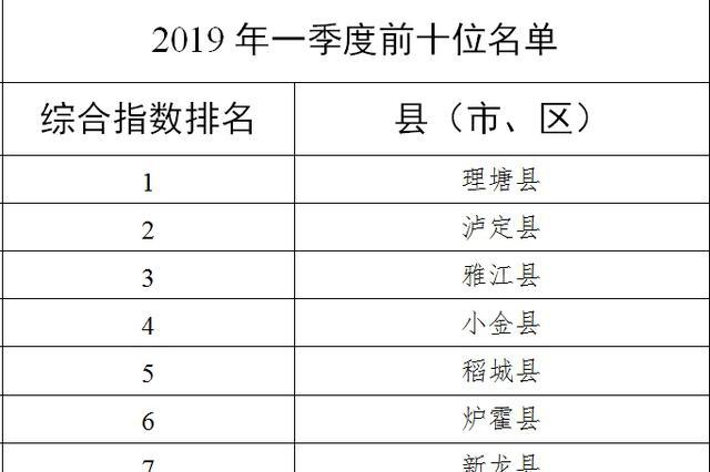 一季度四川183个县市区空气质量排名出炉 你的家乡排名如何?