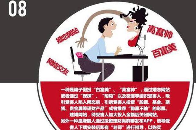 """女子网恋""""优质男""""被骗18万 捎带两闺蜜被骗20万"""