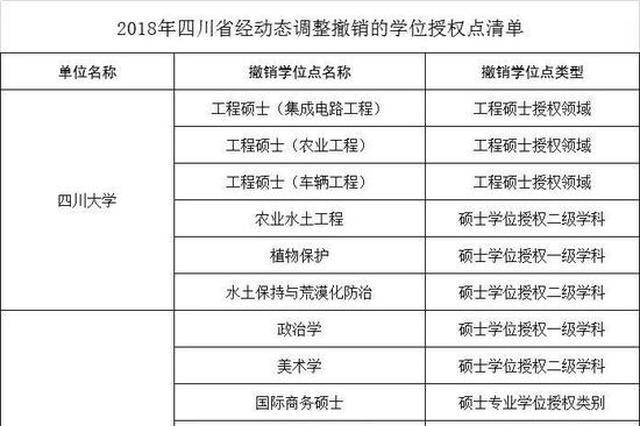 2018年全国489个学位点被撤销 四川22个