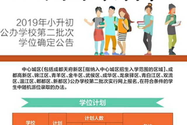 成都小升初公办学校第二批次学位确定 周六开始网报