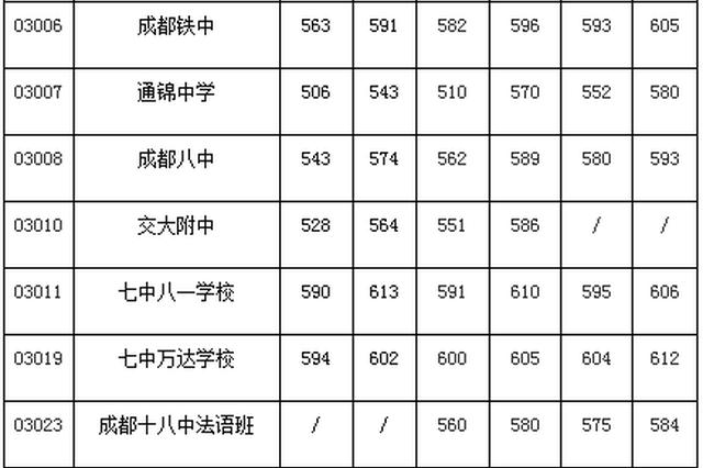 """成都""""5+2""""区域公办普通高中近三年录取分数线公布"""