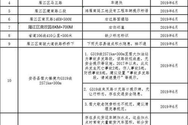 资阳交警公布13处事故多发路段 城区这7处上榜