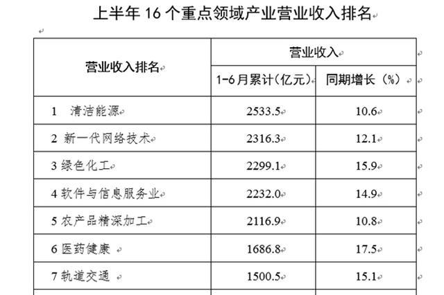 四川16个重点领域产业半年成绩单 有5个超2000亿元