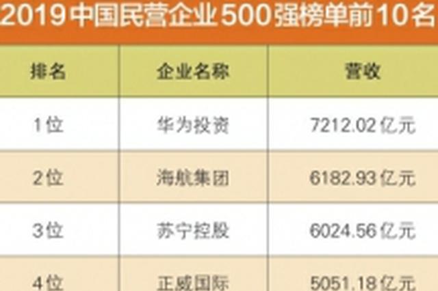 2019中国民营企业500强发榜 11家川企上榜