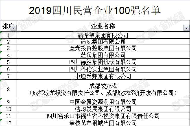 """""""2019四川民营企业100强""""榜单发布 新希望蝉联榜首"""