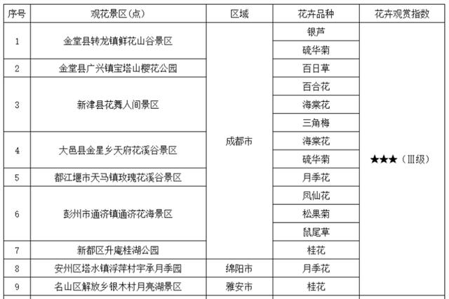 秋高气爽去赏花!2019四川第三十期花卉观赏指数发布
