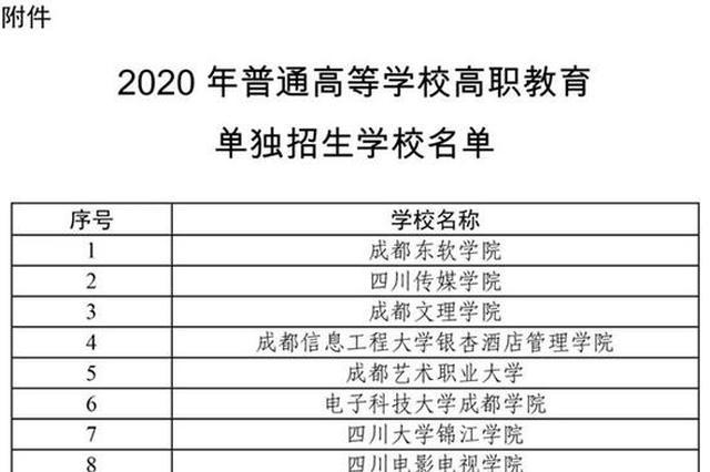 2020年(nian)高職單招在川招生(sheng)高校名單公布